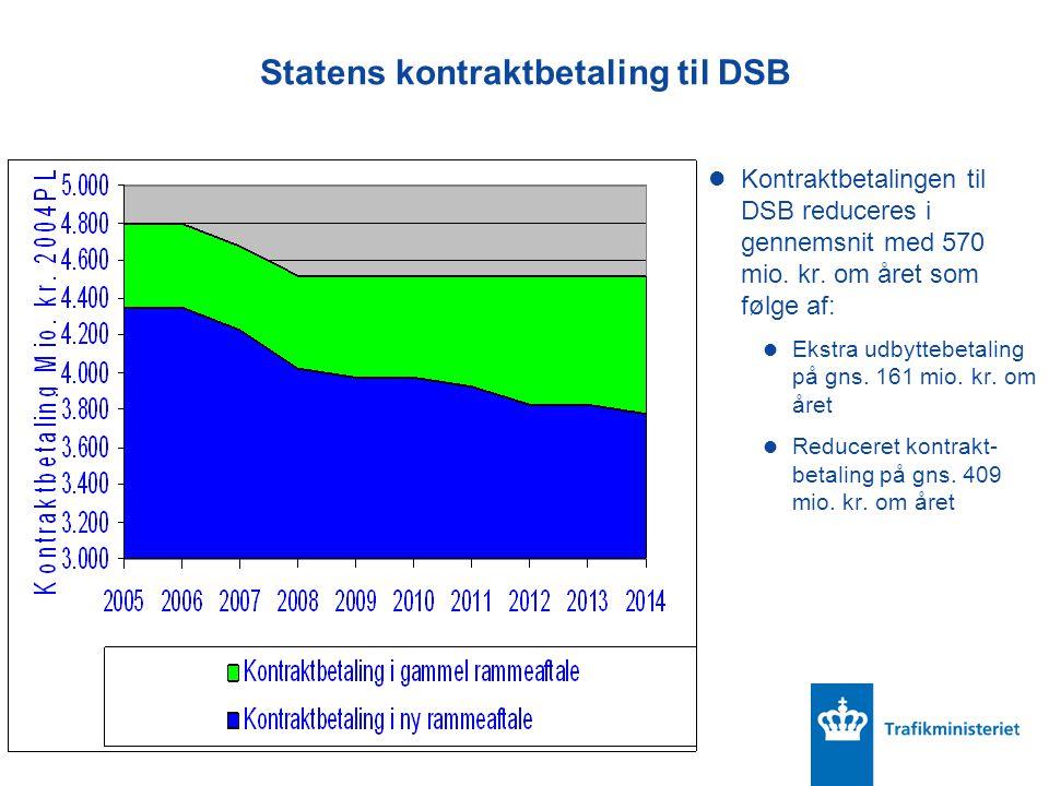 Statens kontraktbetaling til DSB Kontraktbetalingen til DSB reduceres i gennemsnit med 570 mio.