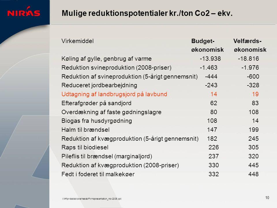 I:\inf\pr-toolbox\overheads\Firmapresentation_nov2005.ppt 10 Virkemiddel Budget- Velfærds- økonomisk økonomisk Køling af gylle, genbrug af varme -13.938 -18.816 Reduktion svineproduktion (2008-priser) -1.463 -1.976 Reduktion af svineproduktion (5-årigt gennemsnit) -444 -600 Reduceret jordbearbejdning -243 -328 Udtagning af landbrugsjord på lavbund 14 19 Efterafgrøder på sandjord 62 83 Overdækning af faste gødningslagre 80 108 Biogas fra husdyrgødning 108 14 Halm til brændsel 147 199 Reduktion af kvægproduktion (5-årigt gennemsnit) 182 245 Raps til biodiesel 226 305 Pileflis til brændsel (marginaljord) 237 320 Reduktion af kvægproduktion (2008-priser) 330 445 Fedt i foderet til malkekøer 332 448 Mulige reduktionspotentialer kr./ton Co2 – ekv.