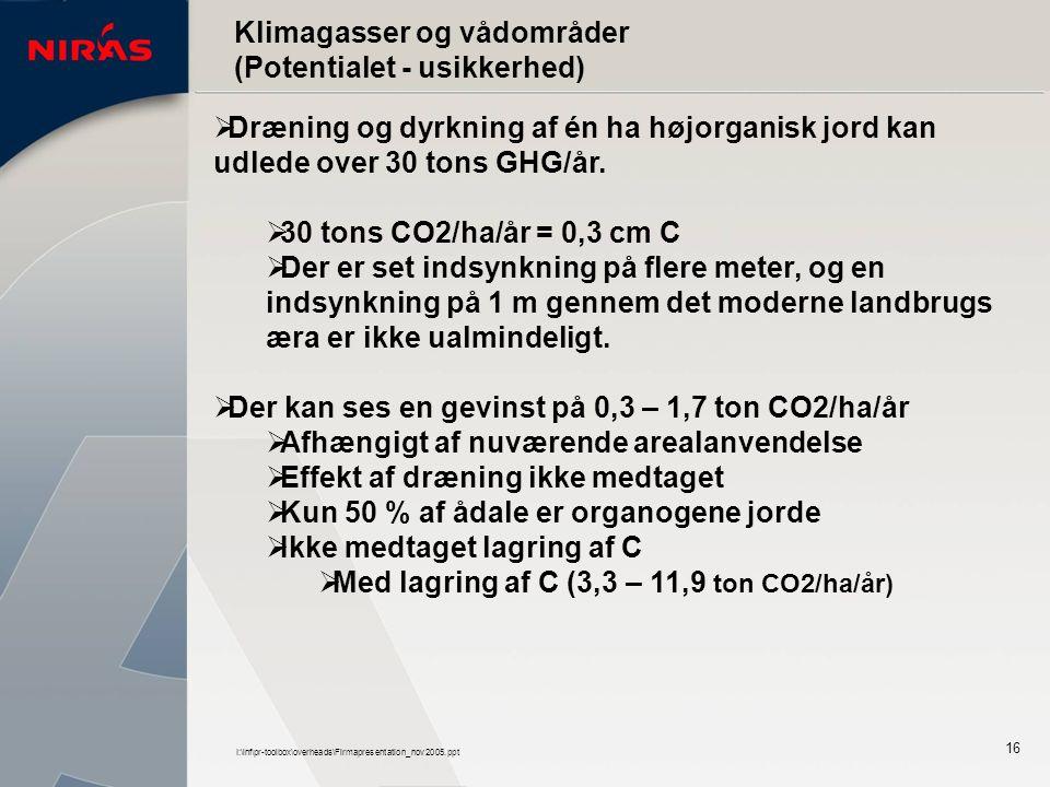 I:\inf\pr-toolbox\overheads\Firmapresentation_nov2005.ppt 16 Klimagasser og vådområder (Potentialet - usikkerhed)  Dræning og dyrkning af én ha højorganisk jord kan udlede over 30 tons GHG/år.