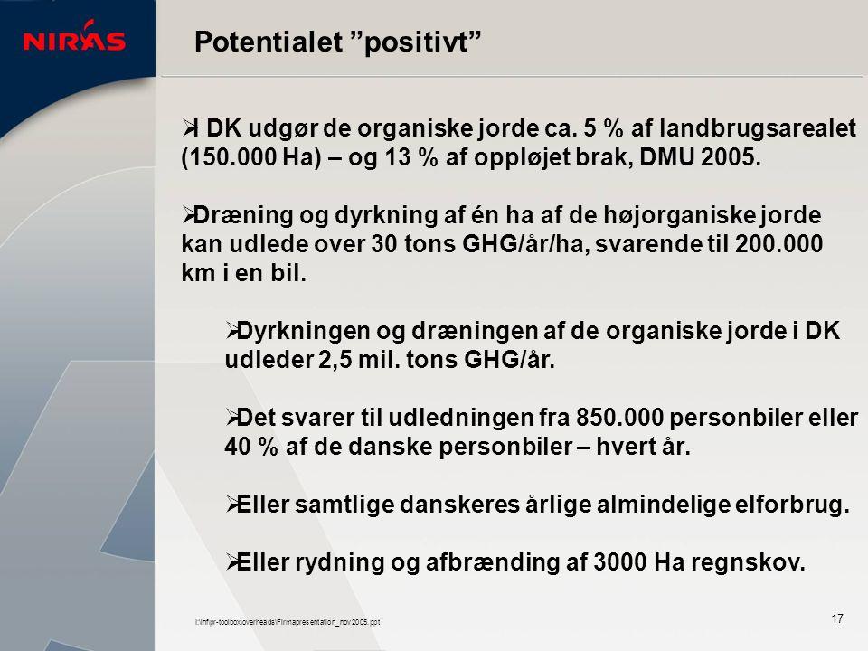 I:\inf\pr-toolbox\overheads\Firmapresentation_nov2005.ppt 17 Potentialet positivt  I DK udgør de organiske jorde ca.
