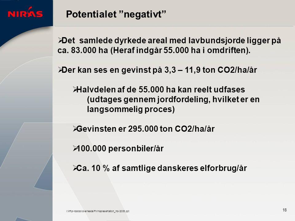 I:\inf\pr-toolbox\overheads\Firmapresentation_nov2005.ppt 18 Potentialet negativt  Det samlede dyrkede areal med lavbundsjorde ligger på ca.