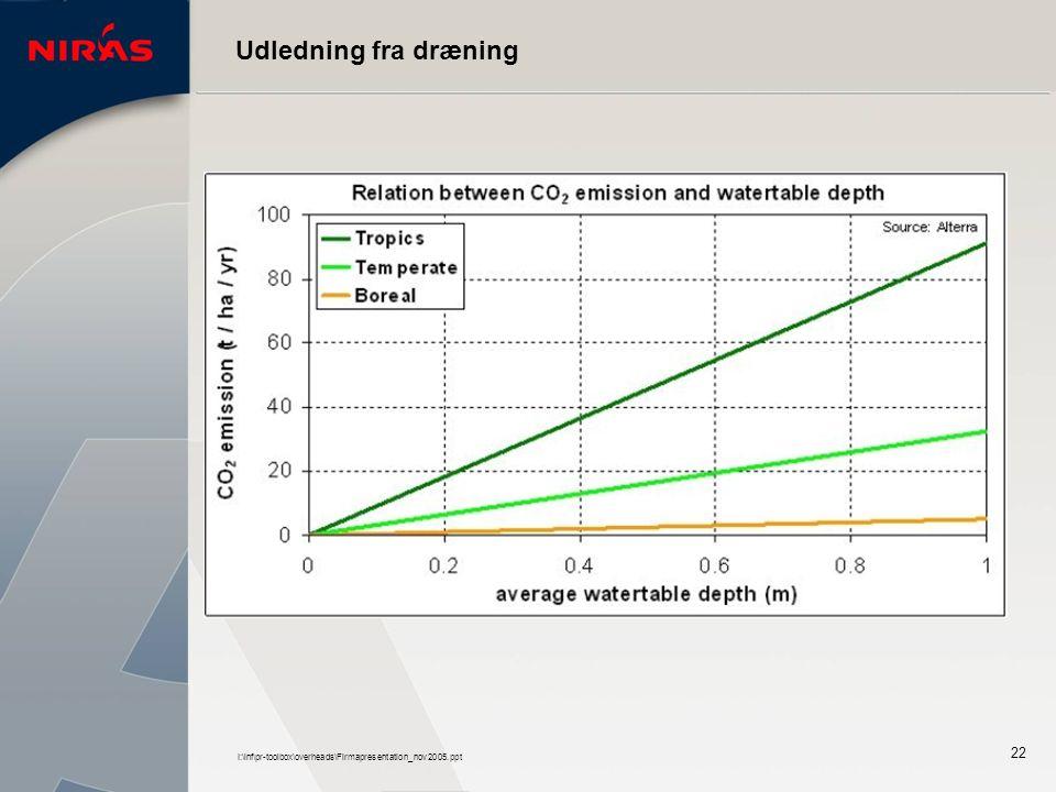 I:\inf\pr-toolbox\overheads\Firmapresentation_nov2005.ppt 22 Udledning fra dræning