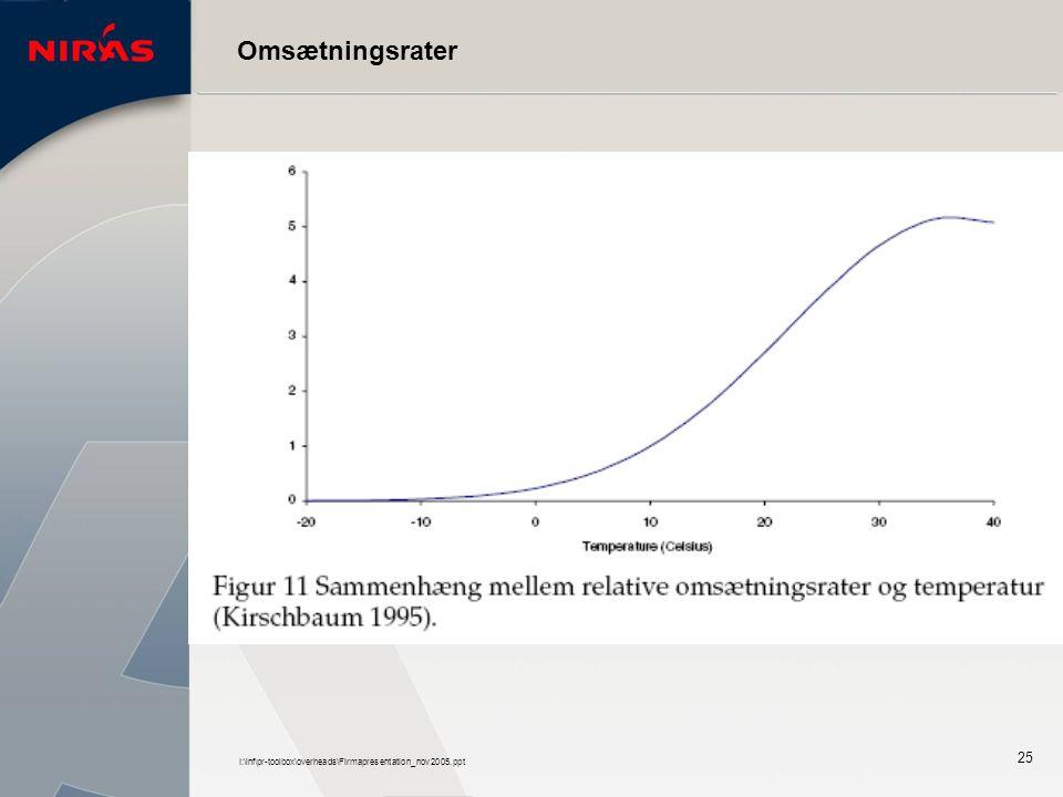 I:\inf\pr-toolbox\overheads\Firmapresentation_nov2005.ppt 25 Omsætningsrater