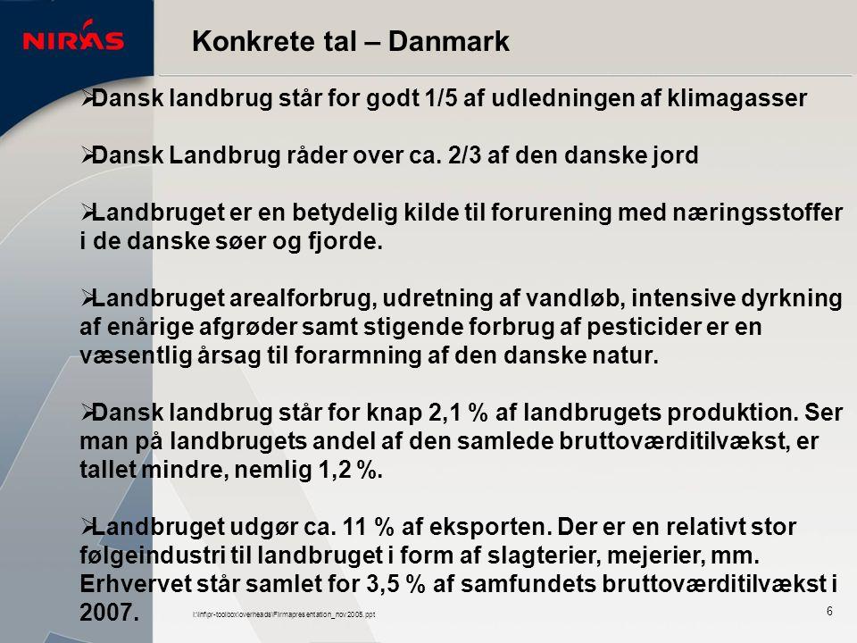 I:\inf\pr-toolbox\overheads\Firmapresentation_nov2005.ppt 6 Konkrete tal – Danmark  Dansk landbrug står for godt 1/5 af udledningen af klimagasser  Dansk Landbrug råder over ca.
