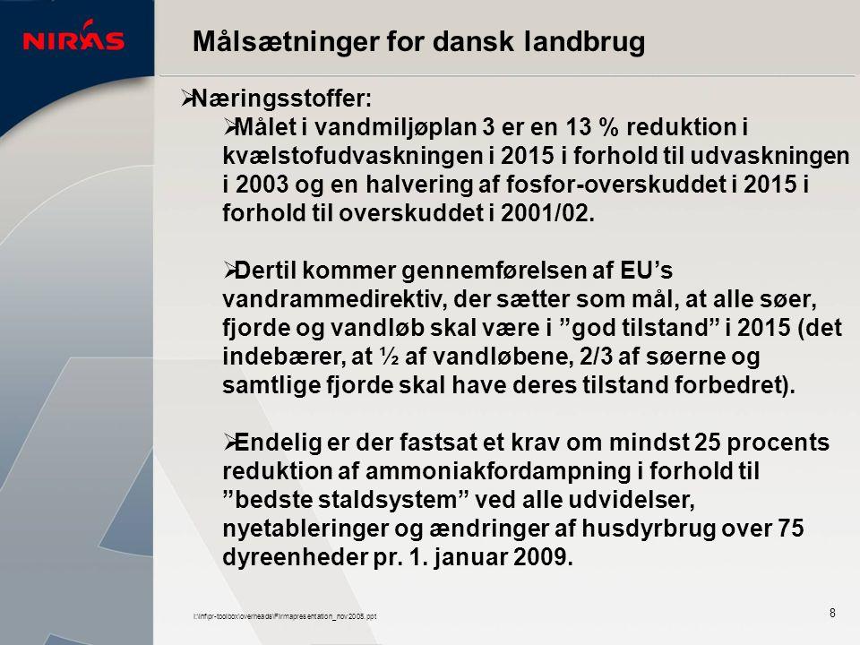 I:\inf\pr-toolbox\overheads\Firmapresentation_nov2005.ppt 8 Målsætninger for dansk landbrug  Næringsstoffer:  Målet i vandmiljøplan 3 er en 13 % reduktion i kvælstofudvaskningen i 2015 i forhold til udvaskningen i 2003 og en halvering af fosfor-overskuddet i 2015 i forhold til overskuddet i 2001/02.