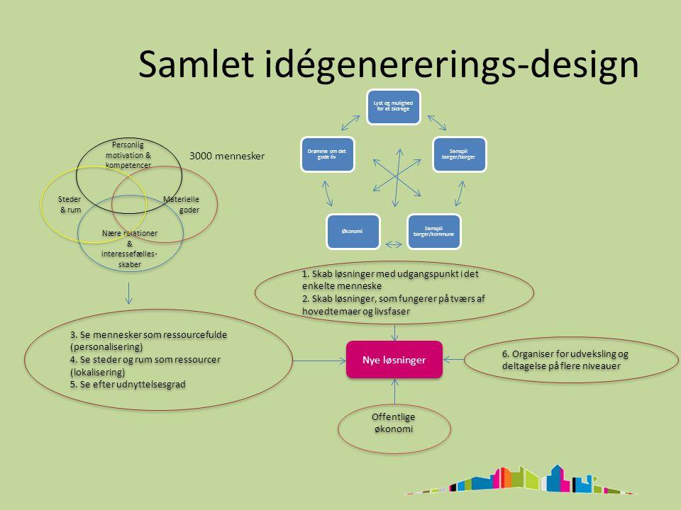 Samlet idégenererings-design Offentlige økonomi 6.