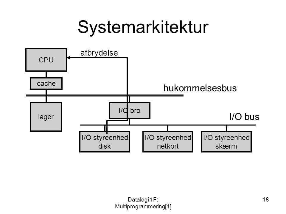 Datalogi 1F: Multiprogrammering[1] 18 Systemarkitektur CPU cache lager I/O bro I/O styreenhed disk I/O styreenhed netkort I/O styreenhed skærm hukommelsesbus I/O bus afbrydelse