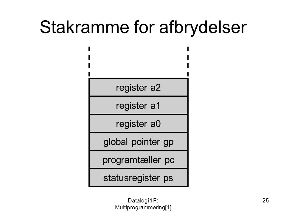Datalogi 1F: Multiprogrammering[1] 25 Stakramme for afbrydelser register a2 register a1 register a0 global pointer gp programtæller pc statusregister ps