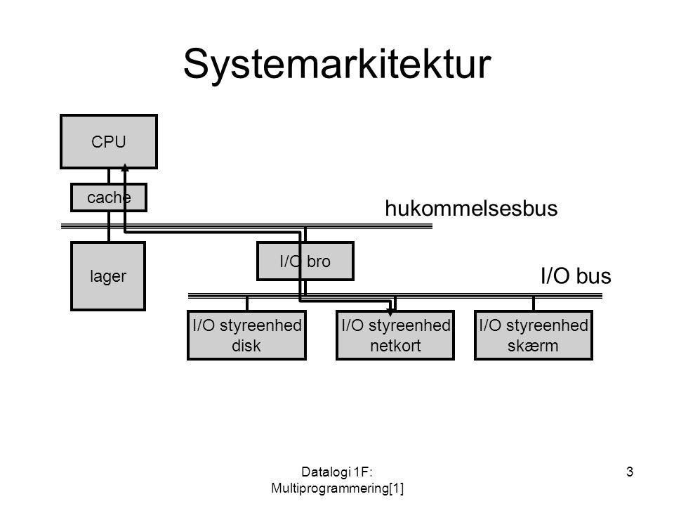 Datalogi 1F: Multiprogrammering[1] 3 Systemarkitektur CPU cache lager I/O bro I/O styreenhed disk I/O styreenhed netkort I/O styreenhed skærm hukommelsesbus I/O bus