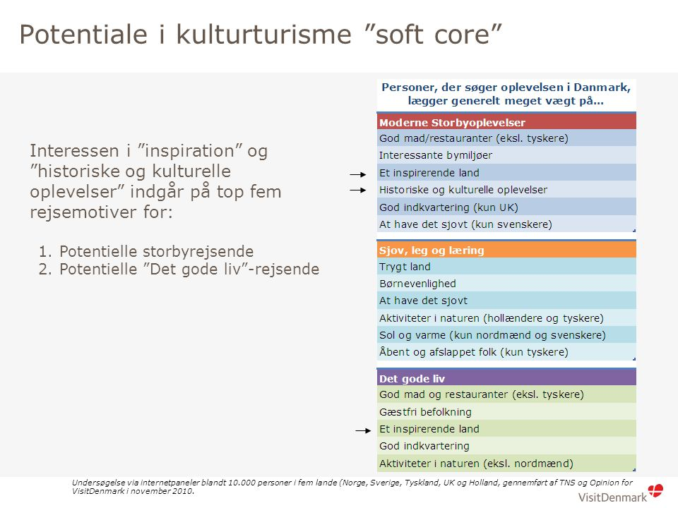 Brød 1 Brød 2 Potentiale i kulturturisme soft core Undersøgelse via internetpaneler blandt 10.000 personer i fem lande (Norge, Sverige, Tyskland, UK og Holland, gennemført af TNS og Opinion for VisitDenmark i november 2010.