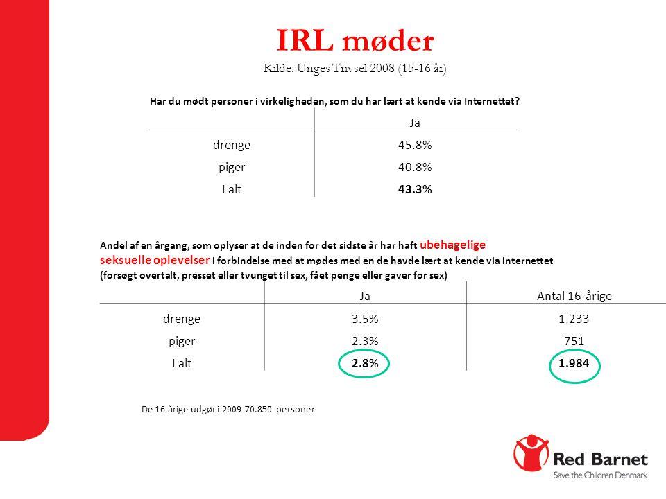 IRL møder Kilde: Unges Trivsel 2008 (15-16 år) Andel af en årgang, som oplyser at de inden for det sidste år har haft ubehagelige seksuelle oplevelser i forbindelse med at mødes med en de havde lært at kende via internettet (forsøgt overtalt, presset eller tvunget til sex, fået penge eller gaver for sex) JaAntal 16-årige drenge3.5%1.233 piger2.3%751 I alt2.8%1.984 De 16 årige udgør i 2009 70.850 personer Har du mødt personer i virkeligheden, som du har lært at kende via Internettet.