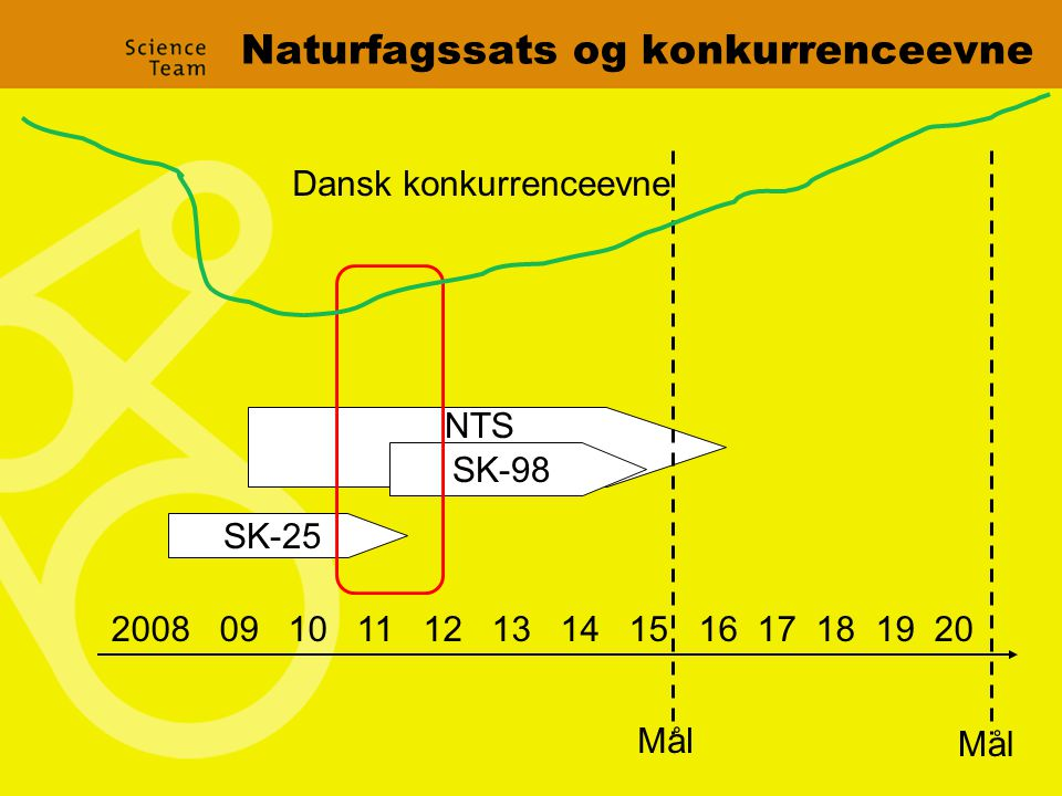 Naturfagssats og konkurrenceevne 2008 09 10 11 12 13 14 15 16 17 18 19 20 SK-25 SK-98 Dansk konkurrenceevne Mål NTS