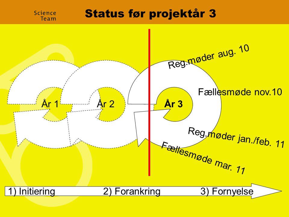 Status før projektår 3 År 2År 1 1) Initiering 2) Forankring 3) Fornyelse År 3 Fællesmøde nov.10 Reg.møder jan./feb.