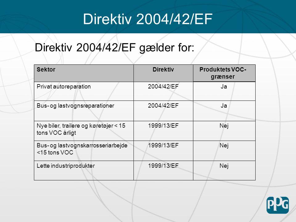 Direktiv 2004/42/EF Direktiv 2004/42/EF gælder for: Nej1999/13/EFLette industriprodukter Nej1999/13/EFBus- og lastvognskarrosseriarbejde <15 tons VOC Nej1999/13/EFNye biler, trailere og køretøjer < 15 tons VOC årligt Ja 2004/42/EFBus- og lastvognsreparationer Ja2004/42/EFPrivat autoreparation Produktets VOC- grænser DirektivSektor