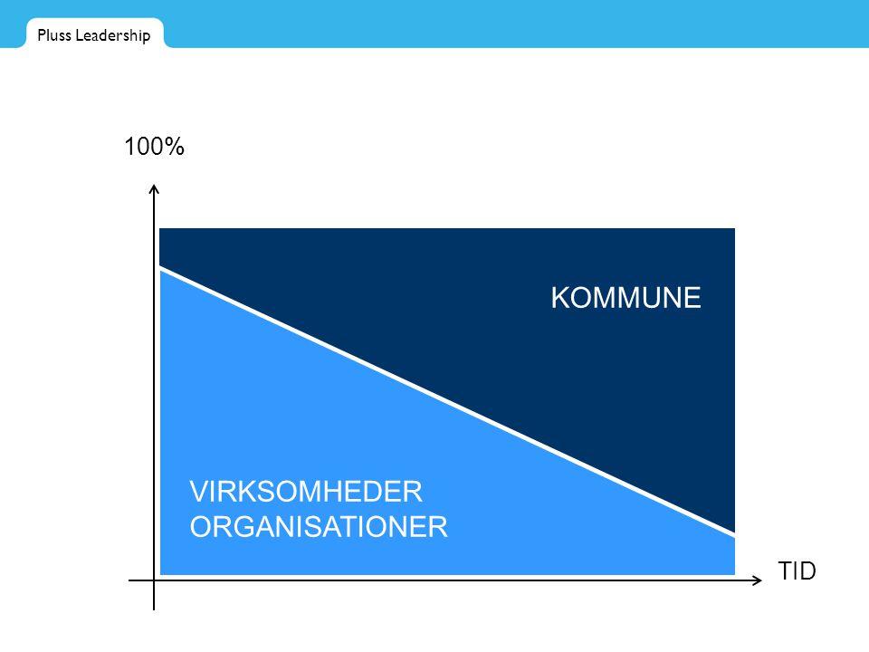 Pluss Leadership TID 100% KOMMUNE VIRKSOMHEDER ORGANISATIONER