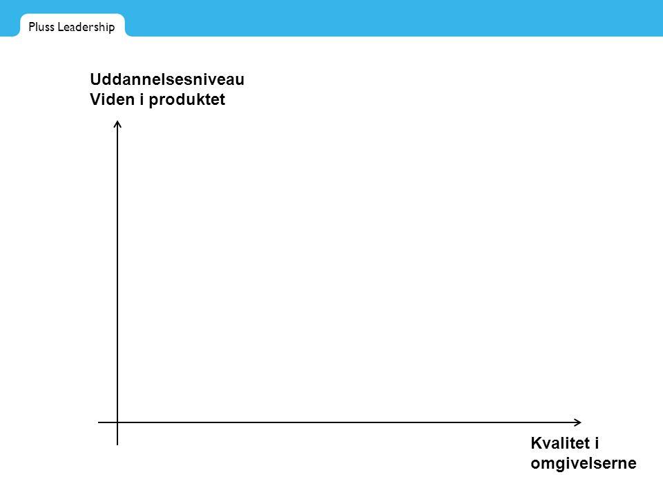 Pluss Leadership Kvalitet i omgivelserne Uddannelsesniveau Viden i produktet