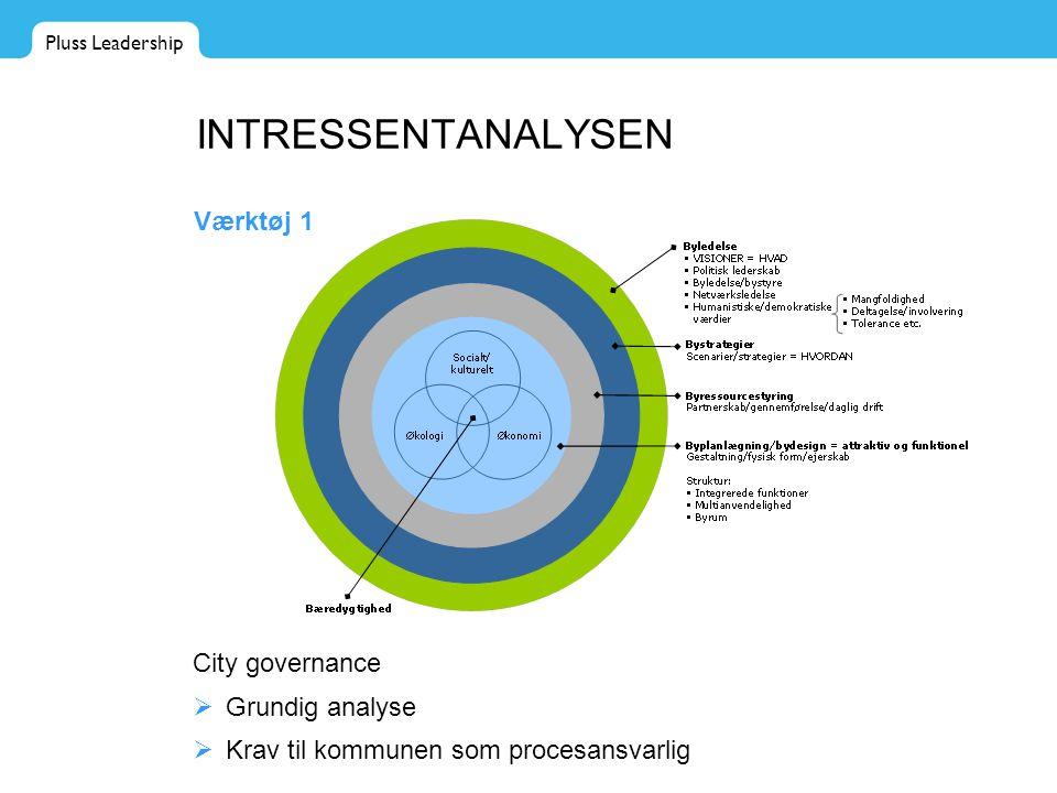 Pluss Leadership INTRESSENTANALYSEN Værktøj 1 City governance  Grundig analyse  Krav til kommunen som procesansvarlig