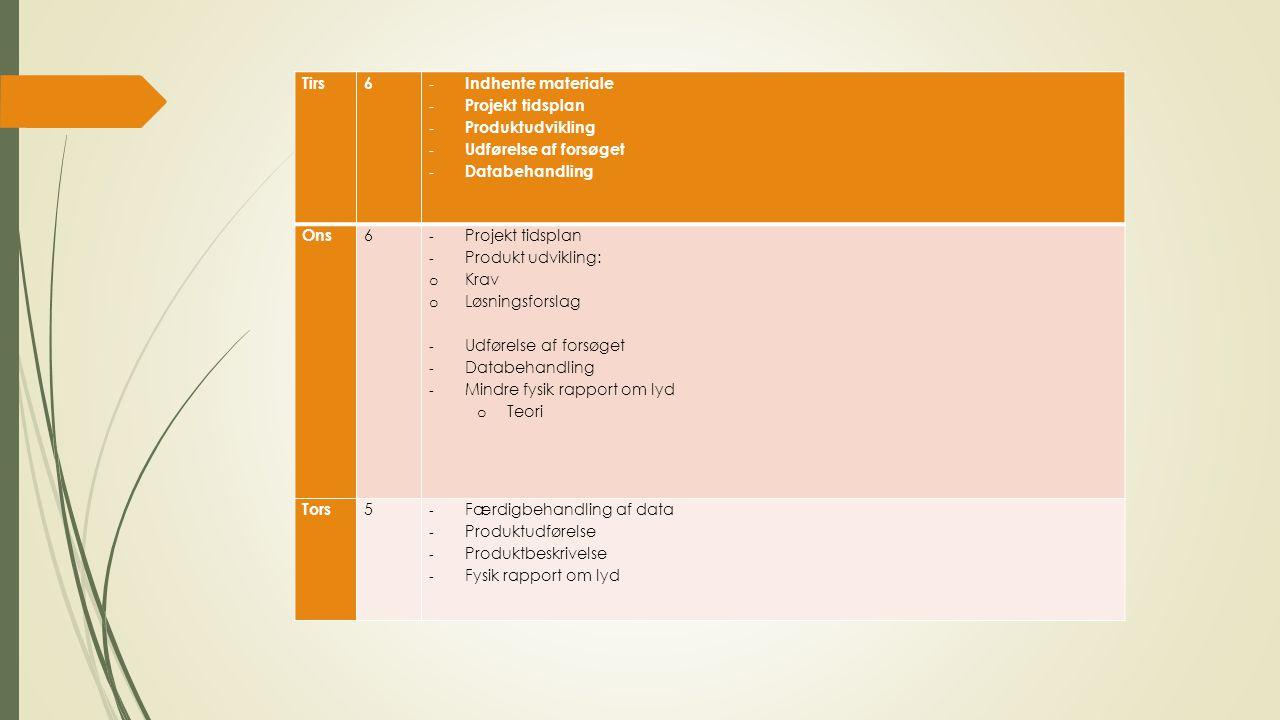 Tirs6 - Indhente materiale - Projekt tidsplan - Produktudvikling - Udførelse af forsøget - Databehandling Ons 6 - Projekt tidsplan - Produkt udvikling: o Krav o Løsningsforslag - Udførelse af forsøget - Databehandling - Mindre fysik rapport om lyd o Teori Tors 5 - Færdigbehandling af data - Produktudførelse - Produktbeskrivelse - Fysik rapport om lyd