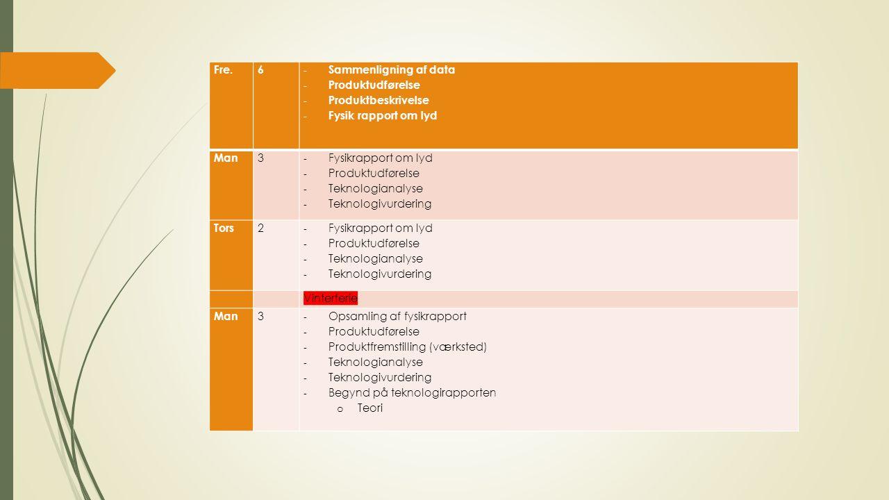 Fre.6 - Sammenligning af data - Produktudførelse - Produktbeskrivelse - Fysik rapport om lyd Man 3 - Fysikrapport om lyd - Produktudførelse - Teknologianalyse - Teknologivurdering Tors 2 - Fysikrapport om lyd - Produktudførelse - Teknologianalyse - Teknologivurdering Vinterferie Man 3 - Opsamling af fysikrapport - Produktudførelse - Produktfremstilling (værksted) - Teknologianalyse - Teknologivurdering - Begynd på teknologirapporten o Teori