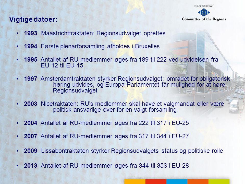 Vigtige datoer: 19931993 Maastrichttraktaten: Regionsudvalget oprettes 19941994Første plenarforsamling afholdes i Bruxelles 19951995 Antallet af RU-medlemmer øges fra 189 til 222 ved udvidelsen fra EU-12 til EU-15 19971997 Amsterdamtraktaten styrker Regionsudvalget: området for obligatorisk høring udvides, og Europa-Parlamentet får mulighed for at høre Regionsudvalget 20032003Nicetraktaten: RU's medlemmer skal have et valgmandat eller være politisk ansvarlige over for en valgt forsamling 20042004 Antallet af RU-medlemmer øges fra 222 til 317 i EU-25 20072007 Antallet af RU-medlemmer øges fra 317 til 344 i EU-27 20092009 Lissabontraktaten styrker Regionsudvalgets status og politiske rolle 20132013Antallet af RU-medlemmer øges fra 344 til 353 i EU-28