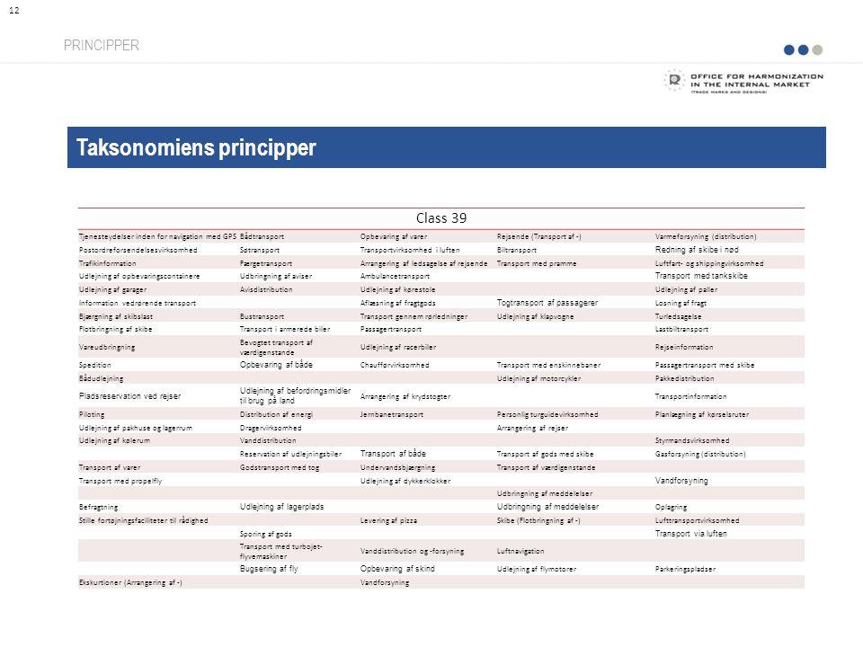 Taksonomiens principper PRINCIPPER 12 Class 39 Tjenesteydelser inden for navigation med GPSBådtransportOpbevaring af varerRejsende (Transport af -)Varmeforsyning (distribution) PostordreforsendelsesvirksomhedSøtransportTransportvirksomhed i luftenBiltransport Redning af skibe i nød TrafikinformationFærgetransportArrangering af ledsagelse af rejsendeTransport med prammeLuftfart- og shippingvirksomhed Udlejning af opbevaringscontainereUdbringning af aviserAmbulancetransport Transport med tankskibe Udlejning af garagerAvisdistributionUdlejning af kørestole Udlejning af paller Information vedrørende transportAflæsning af fragtgods Togtransport af passagerer Losning af fragt Bjærgning af skibslastBustransportTransport gennem rørledningerUdlejning af klapvogneTurledsagelse Flotbringning af skibeTransport i armerede bilerPassagertransportLastbiltransport Vareudbringning Bevogtet transport af værdigenstande Udlejning af racerbiler Rejseinformation Spedition Opbevaring af både ChaufførvirksomhedTransport med enskinnebanerPassagertransport med skibe Bådudlejning Udlejning af motorcyklerPakkedistribution Pladsreservation ved rejser Udlejning af befordringsmidler til brug på land Arrangering af krydstogterTransportinformation PilotingDistribution af energiJernbanetransportPersonlig turguidevirksomhedPlanlægning af kørselsruter Udlejning af pakhuse og lagerrumDragervirksomhedArrangering af rejser Udlejning af kølerumVanddistribution Styrmandsvirksomhed Reservation af udlejningsbiler Transport af både Transport af gods med skibeGasforsyning (distribution) Transport af varerGodstransport med togUndervandsbjærgningTransport af værdigenstande Transport med propelflyUdlejning af dykkerklokker Vandforsyning Udbringning af meddelelser Befragtning Udlejning af lagerpladsUdbringning af meddelelser Oplagring Stille fortøjningsfaciliteter til rådighed Levering af pizzaSkibe (Flotbringning af -)Lufttransportvirksomhed Sporing af gods Transport via luften Transport med turbojet- flyvemaskine