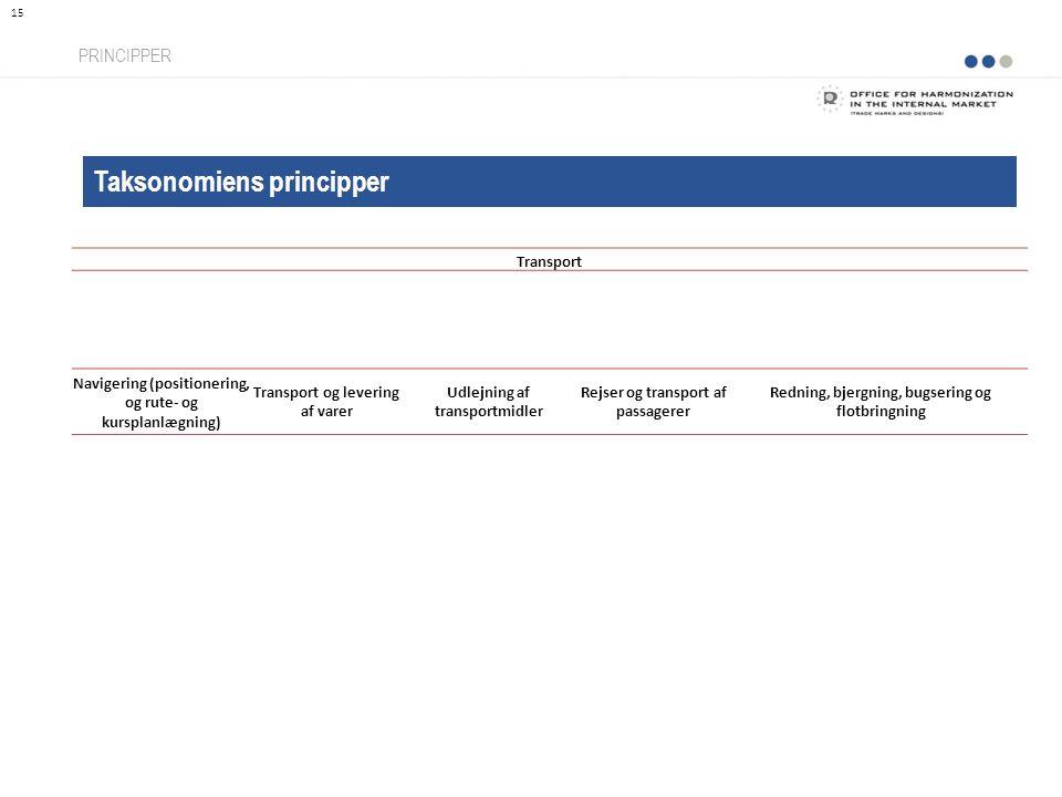 Taksonomiens principper PRINCIPPER 15 Transport Navigering (positionering, og rute- og kursplanlægning) Transport og levering af varer Udlejning af transportmidler Rejser og transport af passagerer Redning, bjergning, bugsering og flotbringning