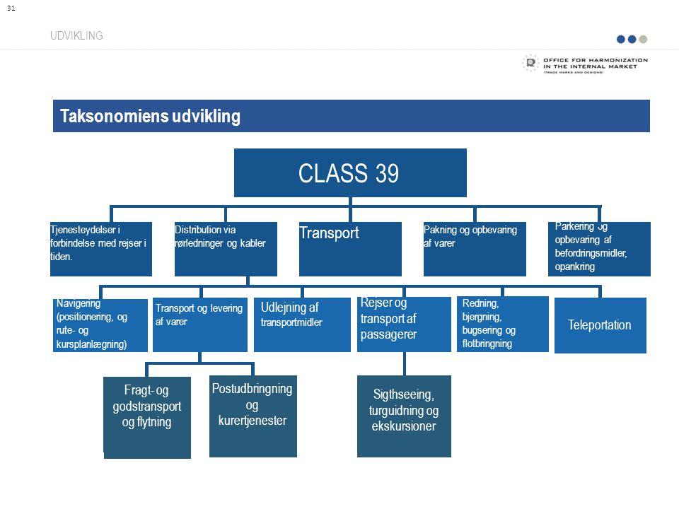 Taksonomiens udvikling UDVIKLING 31 CLASS 39 Distribution via rørledninger og kabler Tjenesteydelser i forbindelse med rejser i tiden.