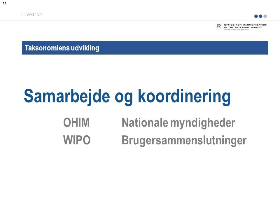 Taksonomiens udvikling Samarbejde og koordinering UDVIKLING OHIMNationale myndigheder WIPOBrugersammenslutninger 32