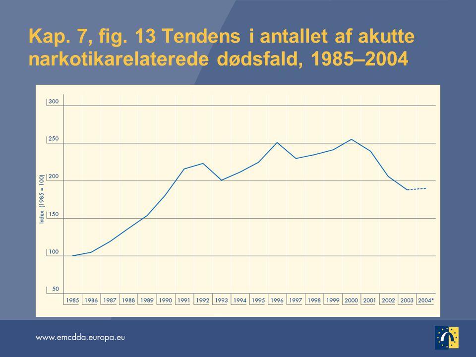 Kap. 7, fig. 13 Tendens i antallet af akutte narkotikarelaterede dødsfald, 1985–2004