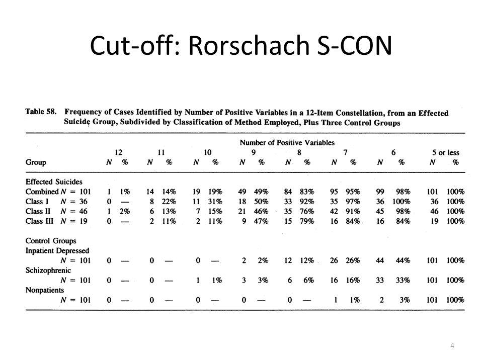 Cut-off: Rorschach S-CON 4
