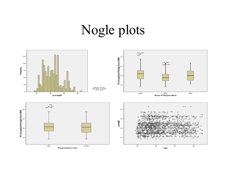 Nogle plots