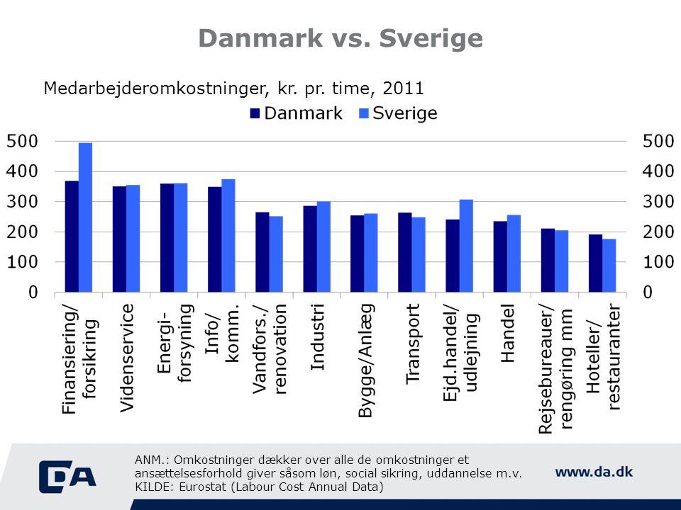 Danmark vs. Sverige Medarbejderomkostninger, kr. pr.