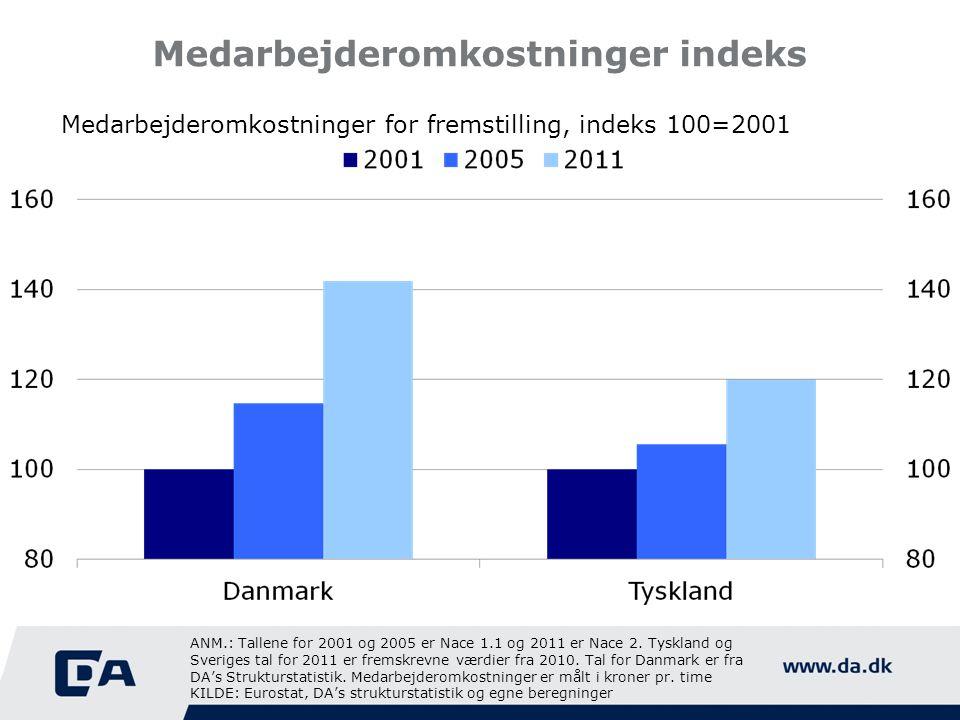 Medarbejderomkostninger indeks Medarbejderomkostninger for fremstilling, indeks 100=2001 ANM.: Tallene for 2001 og 2005 er Nace 1.1 og 2011 er Nace 2.