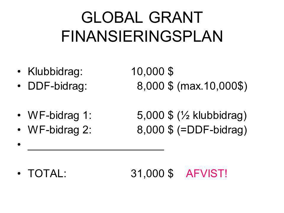 GLOBAL GRANT FINANSIERINGSPLAN Klubbidrag:10,000 $ DDF-bidrag: 8,000 $ (max.10,000$) WF-bidrag 1: 5,000 $ (½ klubbidrag) WF-bidrag 2: 8,000 $ (=DDF-bidrag) ______________________ TOTAL:31,000 $ AFVIST!