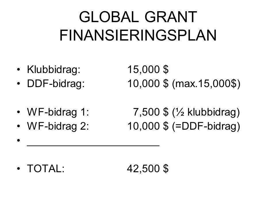 GLOBAL GRANT FINANSIERINGSPLAN Klubbidrag:15,000 $ DDF-bidrag:10,000 $ (max.15,000$) WF-bidrag 1: 7,500 $ (½ klubbidrag) WF-bidrag 2:10,000 $ (=DDF-bidrag) ______________________ TOTAL:42,500 $