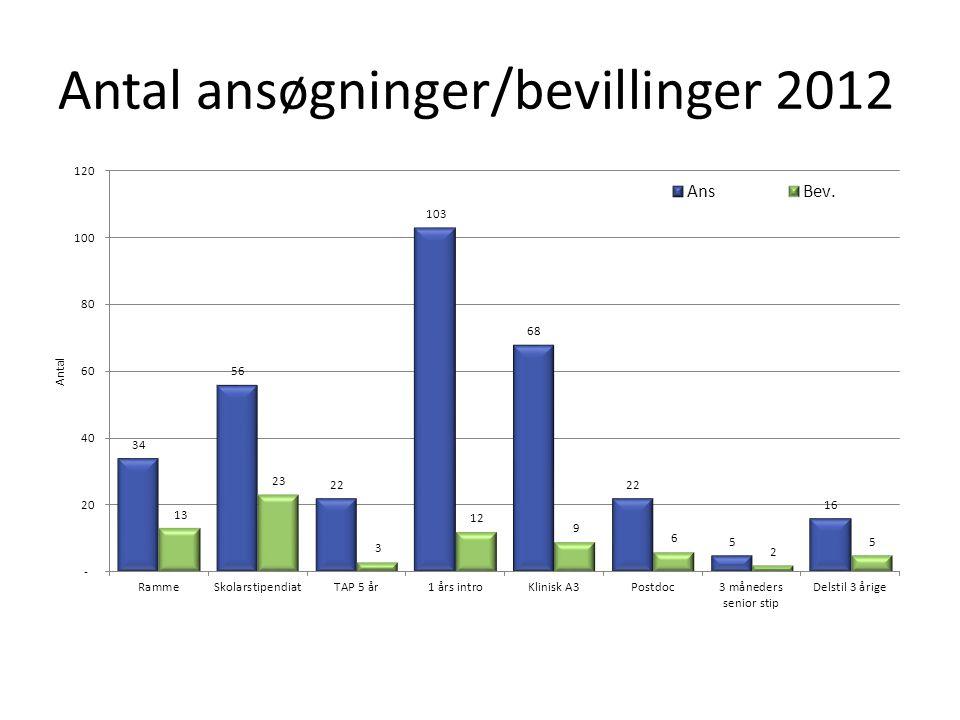 Antal ansøgninger/bevillinger 2012