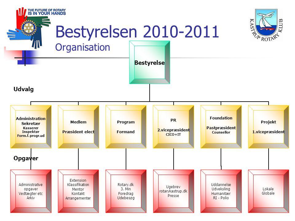 Bestyrelsen 2010-2011 Organisation Udvalg Opgaver