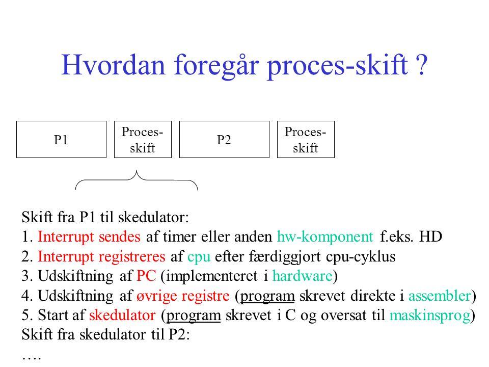 Hvordan foregår proces-skift . P1P2 Proces- skift Proces- skift Skift fra P1 til skedulator: 1.