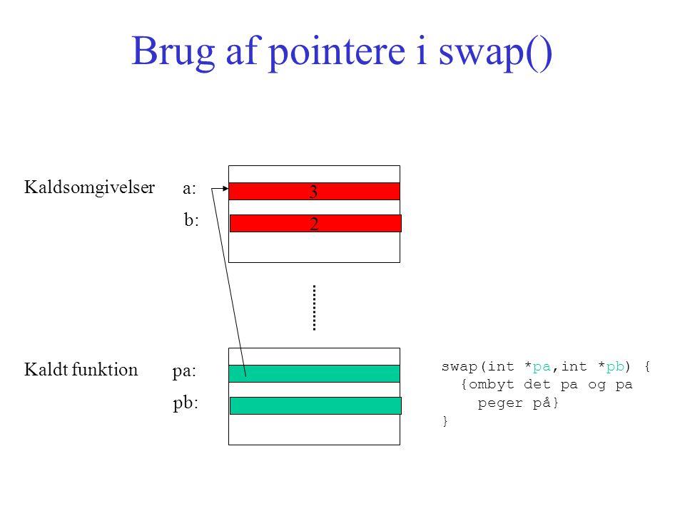 Brug af pointere i swap() Kaldsomgivelser 3 a: 2 b: Kaldt funktion pa: pb: swap(int *pa,int *pb) { {ombyt det pa og pa peger på} }