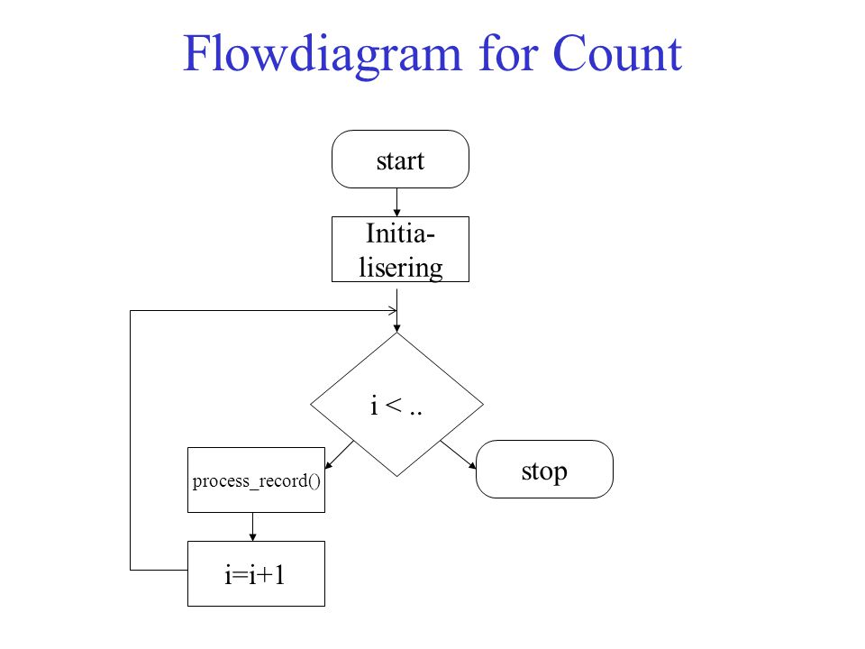 Flowdiagram for Count start Initia- lisering i <.. stop process_record() i=i+1