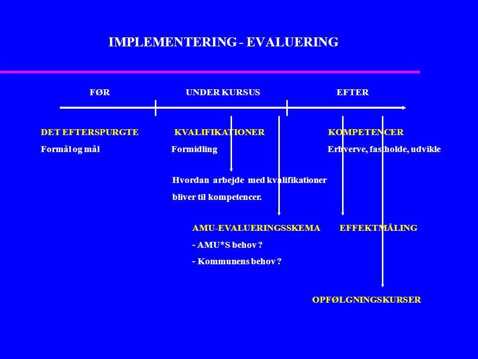 IMPLEMENTERING - EVALUERING UNDER KURSUSFØREFTER DET EFTERSPURGTE KVALIFIKATIONER KOMPETENCER Formål og mål FormidlingErhverve, fastholde, udvikle Hvordan arbejde med kvalifikationer bliver til kompetencer.