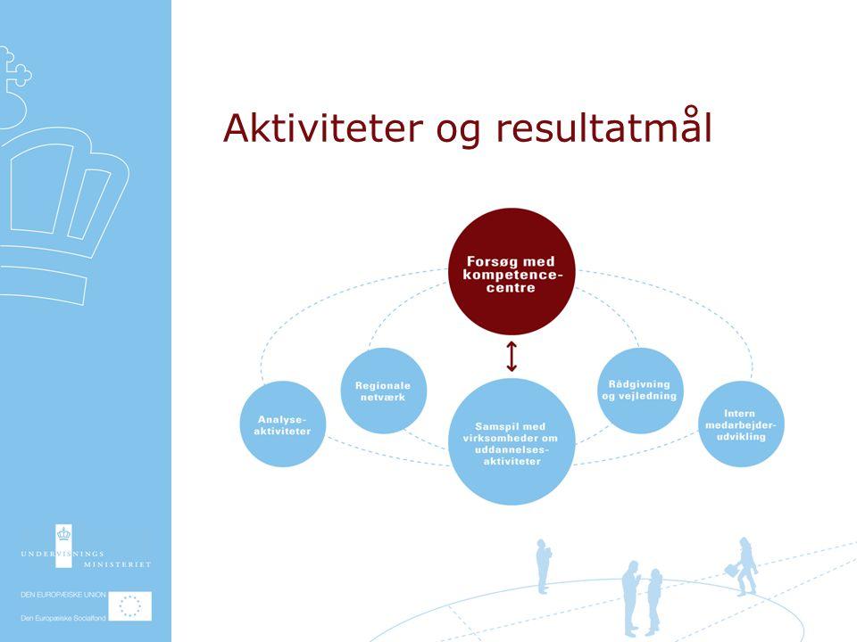 Aktiviteter og resultatmål