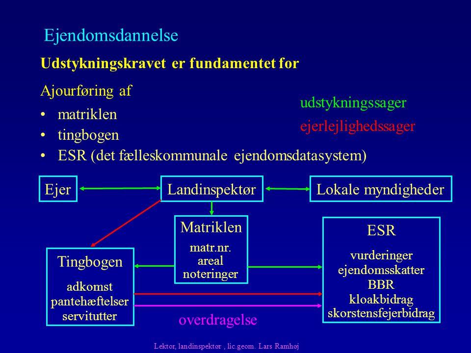 matriklen tingbogen ESR (det fælleskommunale ejendomsdatasystem) Udstykningskravet er fundamentet for Ajourføring af EjerLandinspektørLokale myndigheder Matriklen matr.nr.