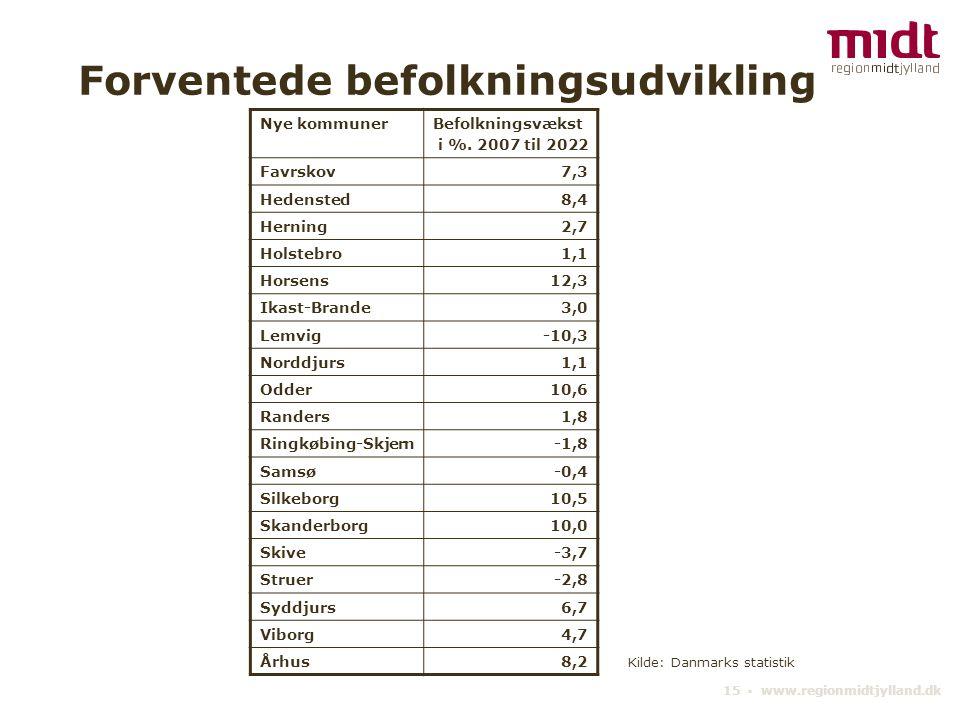 15 ▪ www.regionmidtjylland.dk Forventede befolkningsudvikling Nye kommunerBefolkningsvækst i %.
