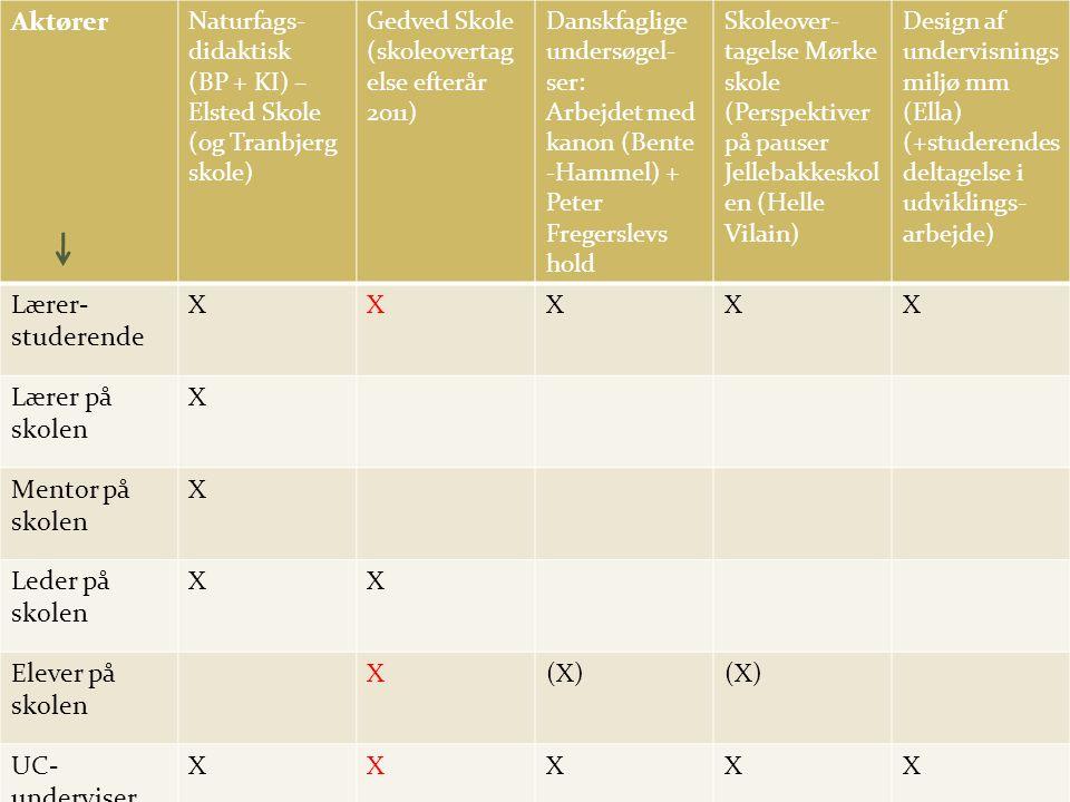 Aktører Naturfags- didaktisk (BP + KI) – Elsted Skole (og Tranbjerg skole) Gedved Skole (skoleovertag else efterår 2011) Danskfaglige undersøgel- ser: Arbejdet med kanon (Bente -Hammel) + Peter Fregerslevs hold Skoleover- tagelse Mørke skole (Perspektiver på pauser Jellebakkeskol en (Helle Vilain) Design af undervisnings miljø mm (Ella) (+studerendes deltagelse i udviklings- arbejde) Lærer- studerende XXXXX Lærer på skolen X Mentor på skolen X Leder på skolen XX Elever på skolen X(X) UC- underviser XXXXX