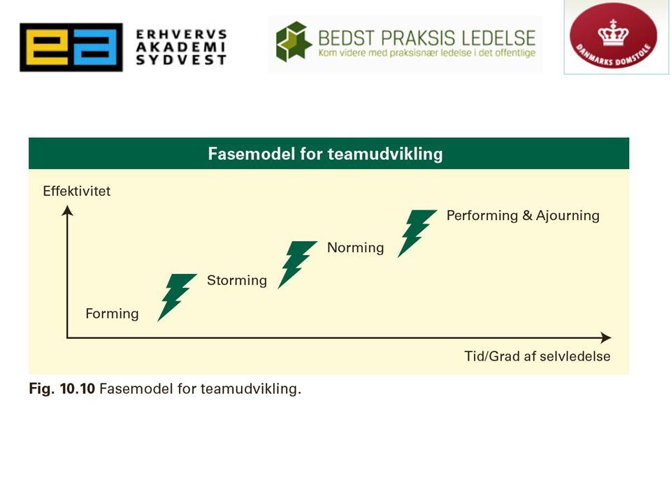 Forming – Teamet dannes, og konflikter søges undgået, selv om man er lavt på relationstrappen.
