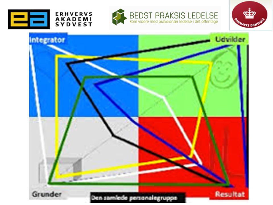 Husk de foreskellige ledelsesstile og de forskellige profiler – og hvor vigtigt det er at nå palletten rundt.