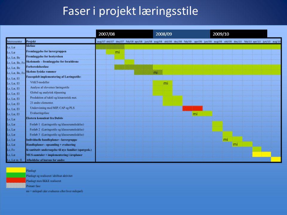 Faser i projekt læringsstile 2007/082008/092009/10