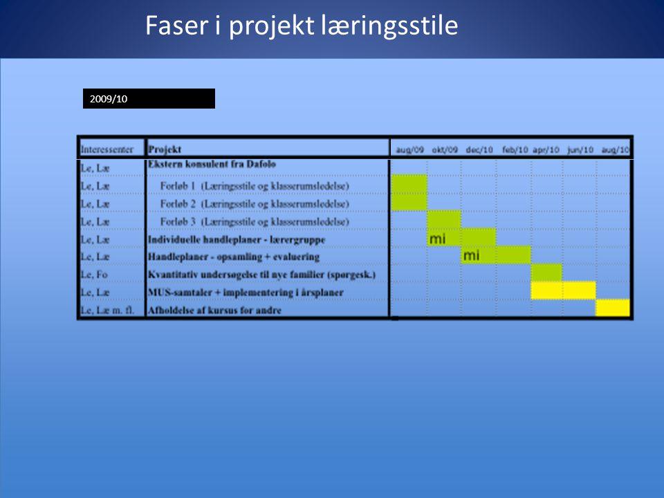 Faser i projekt læringsstile 2009/10