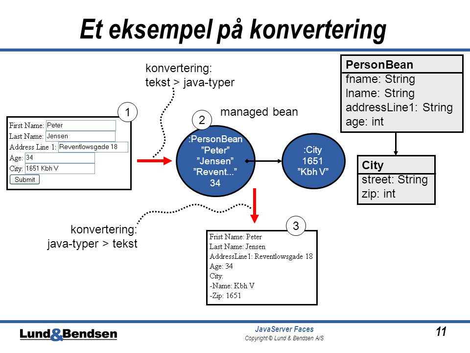 11 JavaServer Faces Copyright © Lund & Bendsen A/S Et eksempel på konvertering PersonBean fname: String lname: String addressLine1: String age: int City street: String zip: int :PersonBean Peter Jensen Revent... 34 :City 1651 Kbh V 1 2 3 konvertering: tekst > java-typer konvertering: java-typer > tekst managed bean